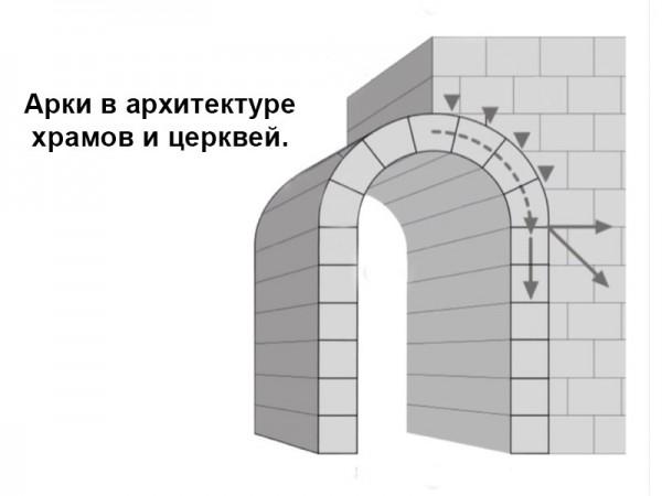 Арки в архитектуре храмов и церквей.